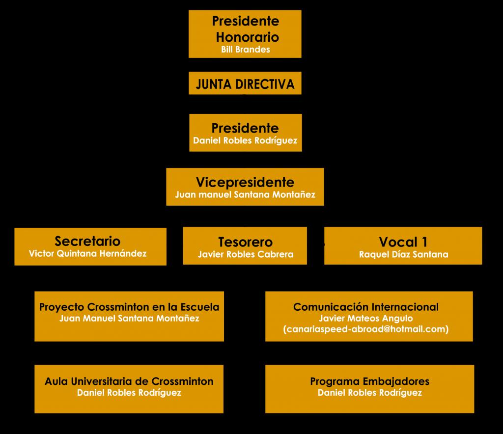 organigrama-asociacion2